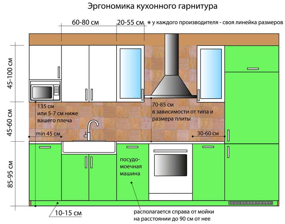 На какую высоту можно вешать кухонные шкафы: расстояние от столешницы, как рассчитать правильно