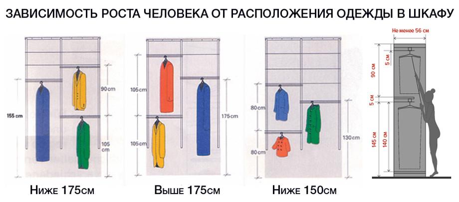 Стандартные размеры шкафа купе и их основные параметры