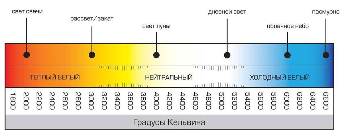 Схема цветов ламп